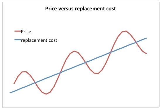 prop replace cost
