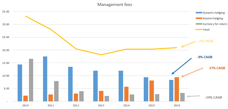 REC management fees