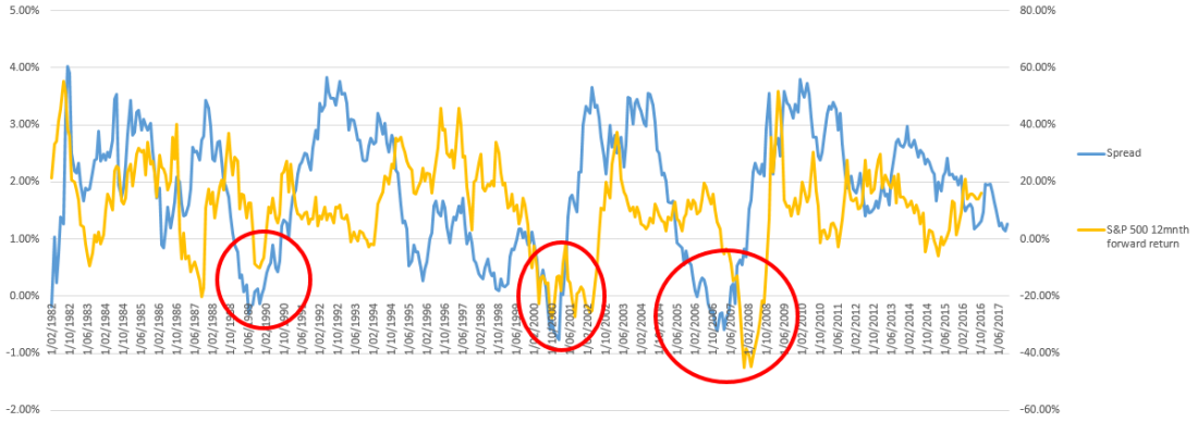 S&P vs spread.PNG